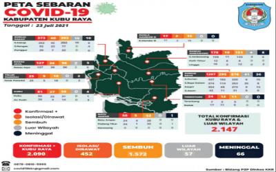 Update Data Persebaran Covid-19 dari 9 Kecamatan di Kabupaten Kubu Raya (23 Juli 2021)