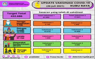 Update Data Capaian Vaksinasi Covid-19 di Kabupaten Kubu Raya (26 Juli 2021)