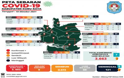 Update Data Persebaran Covid-19 dari 9 Kecamatan di Kabupaten Kubu Raya (18 Oktober 2021)