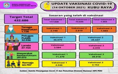 Update Data Capaian Vaksinasi Covid-19 Tanggal 14 Oktober 2021 Kabupaten Kubu Raya