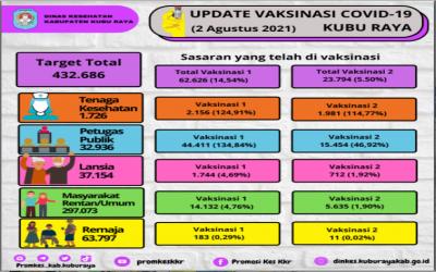 Update Data Capaian Vaksinasi Covid-19 Tanggal 2 Agustus 2021 Kabupaten Kubu Raya