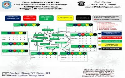 Data Sebaran Covid-19 Kabupaten Kubu Raya, 10 November 2020