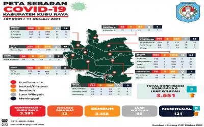 Update Data Persebaran Covid-19 dari 9 Kecamatan di Kabupaten Kubu Raya (11 Oktober 2021)