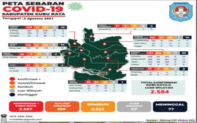 Update Data Persebaran Covid-19 dari 9 Kecamatan di Kabupaten Kubu Raya (3 Agustus 2021)