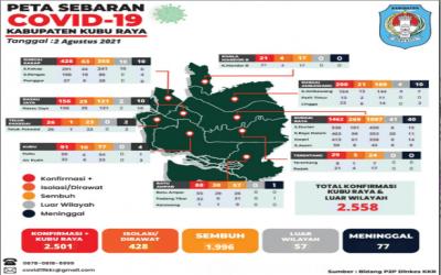 Update Data Persebaran Covid-19 dari 9 Kecamatan di Kabupaten Kubu Raya (2 Agustus 2021)